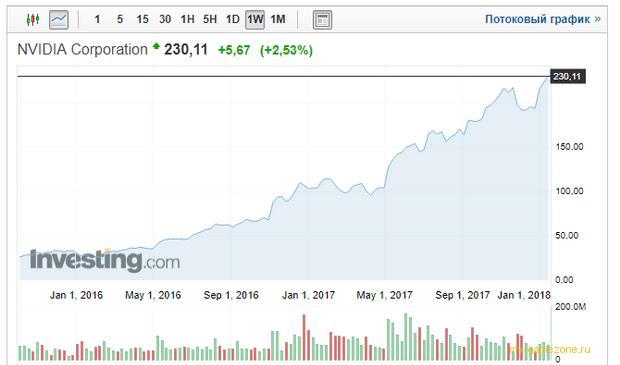 Nvidia рост акций за год