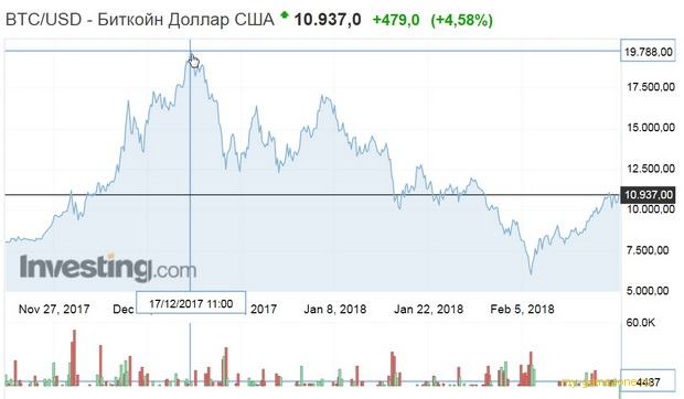 Рост цен BTC
